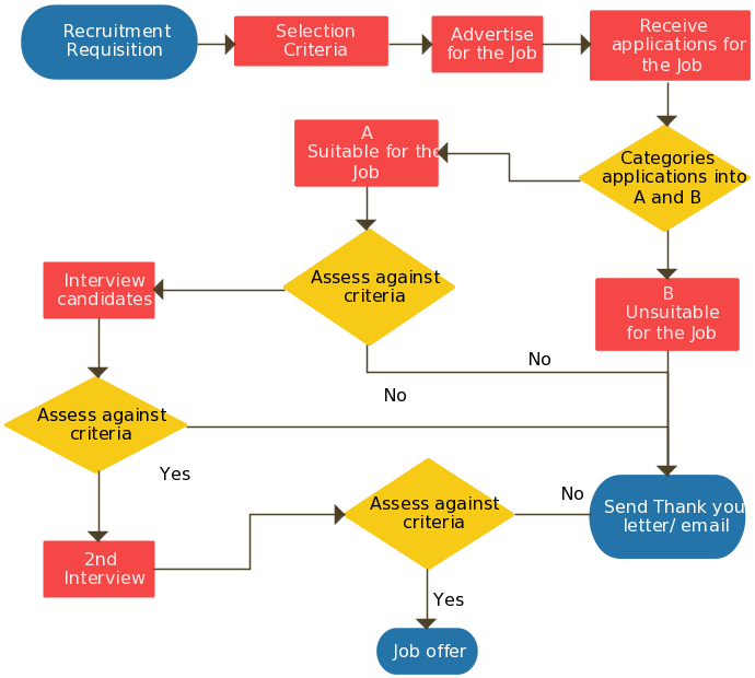 recruitment process a simple flowchart guide illustrating the recruiting process - Easy Flowchart Software