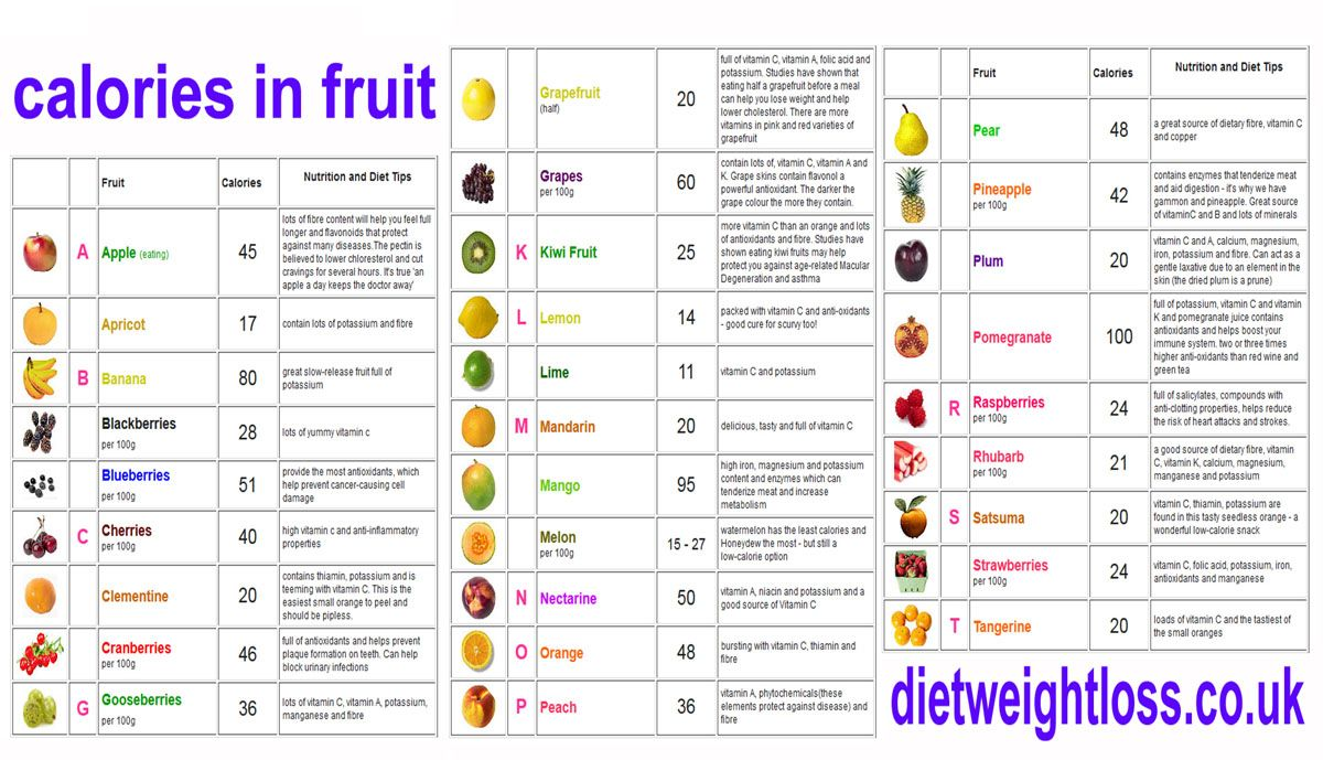 Calorie chart for fruit google search also charts in rh pinterest