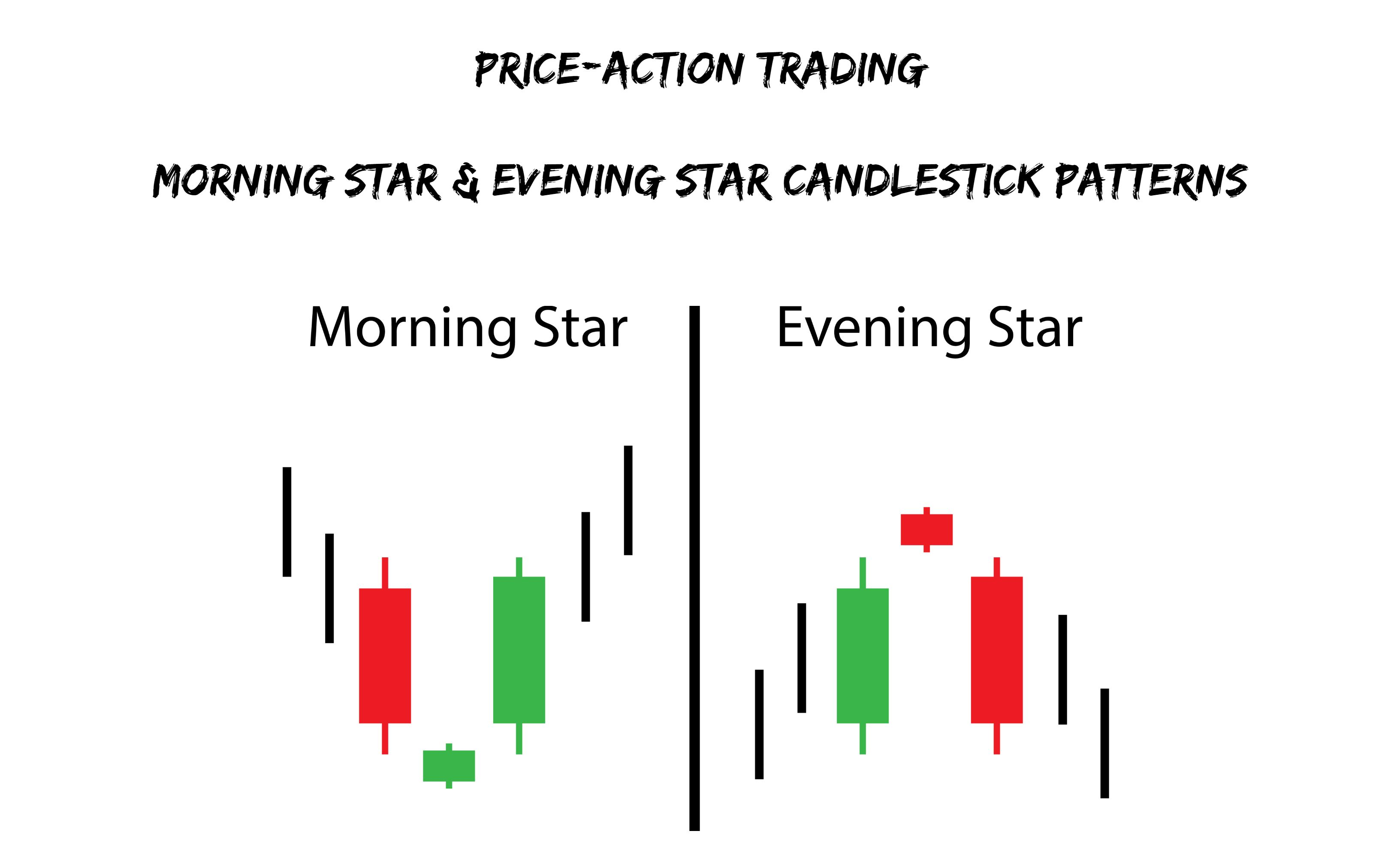Introduction Two Reliable Candlestick Patterns Used On Trading Are The Morning Star And The Evening Star Thes Trading Charts Star Formation Candlestick Chart