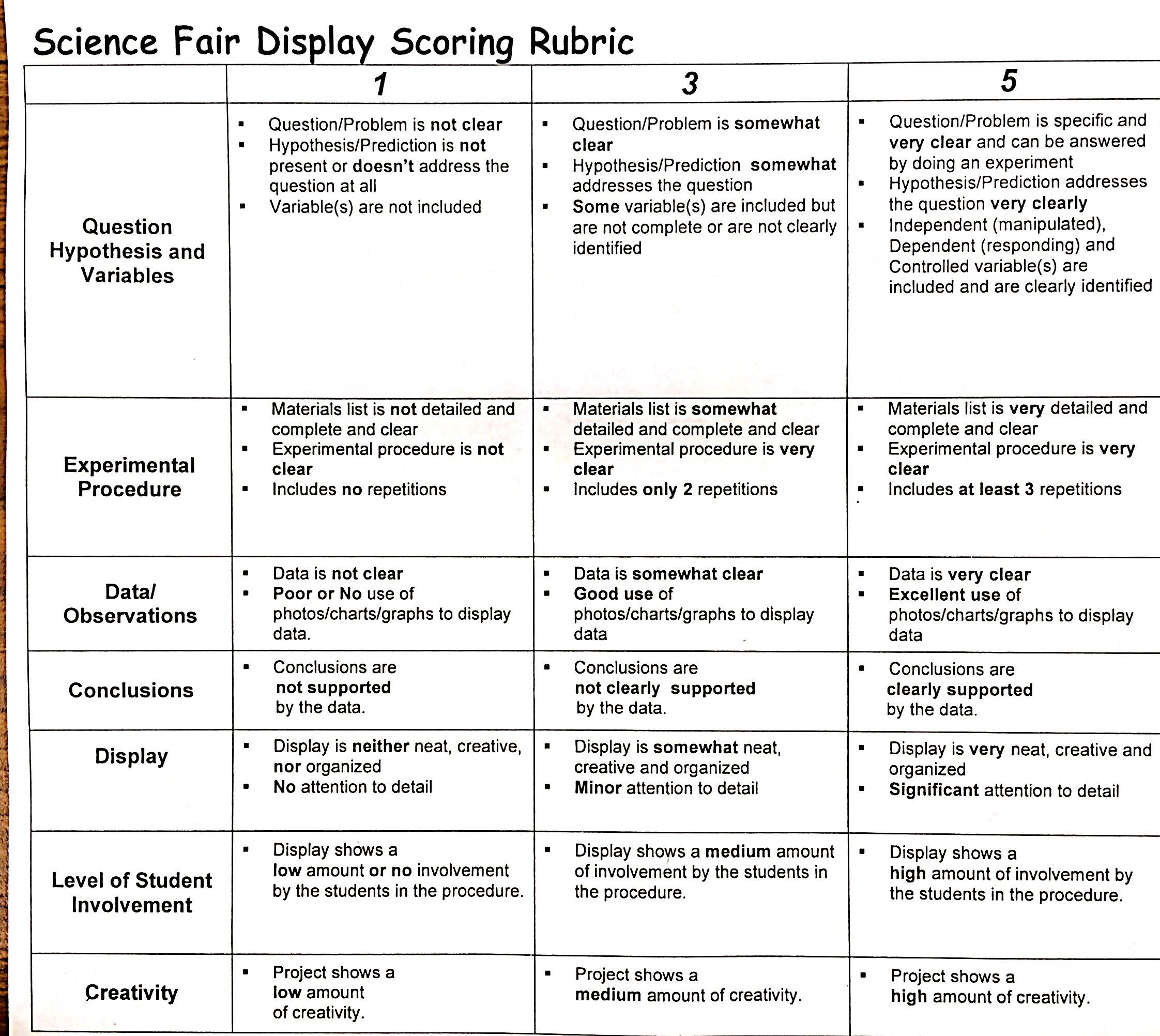 Image Result For Middle School Science Fair Project Rubric