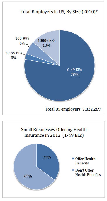 What The Affordable Healthcare Act Means For Small Businesses