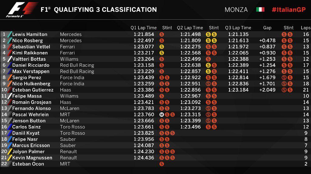 Hamilton rompe a Rosberg sin imposibles para Alonso y el motor de GP2 lastra a Sainz