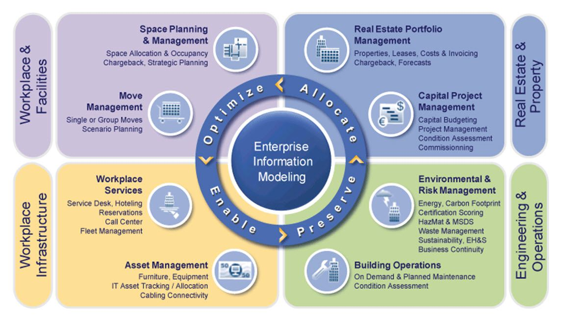 FACILITIES MANAGEMENT SOLUTIONS\