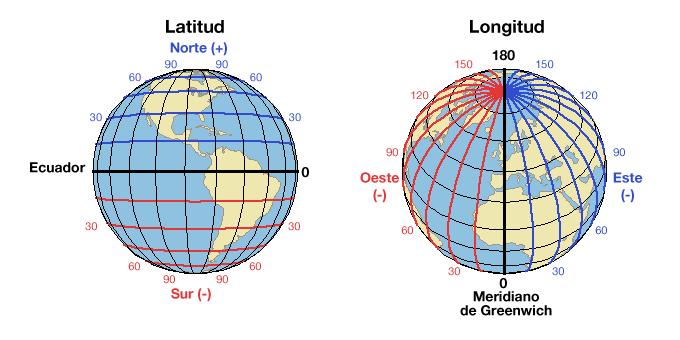 Resultado De Imagen Para Planeta Tierra Con Sus Latitudes Latitud Y Longitud Antena Parabólica Antenas