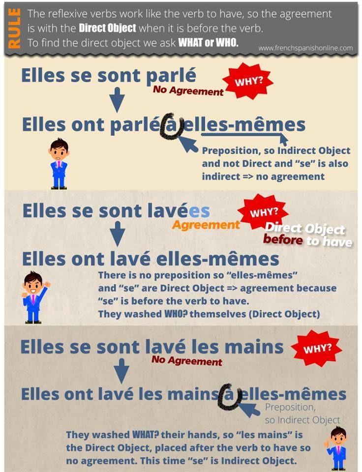Se Sont Ou Ce Sont Regle : regle, Grammaire