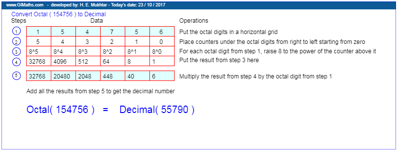 Convert Octal To Decimal Decimals Numbers Data