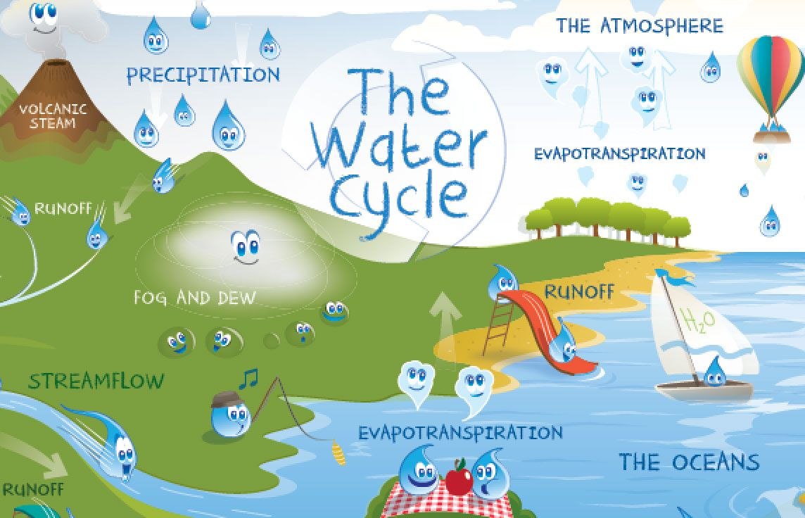 medium resolution of nasa aquarius mission water cycle processes the ocean