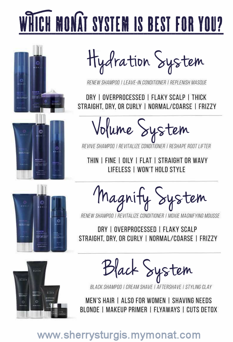 Which Monat system is best for you? Monat hair, Monat
