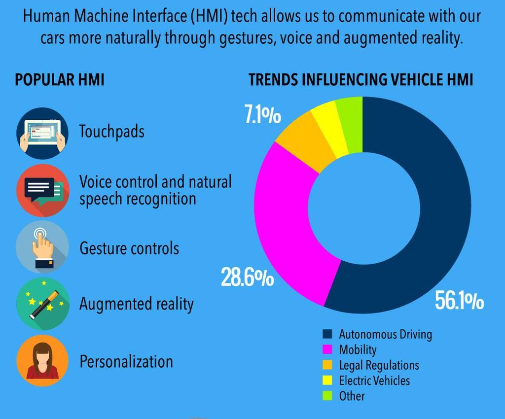 Connected car trends are influencing how we interact with our vehicles. #Infographic http://hubs.ly/y0rCLz0