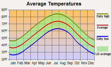 Asheville North Carolina Average Temperatures Map Weather And Climate Traverse City