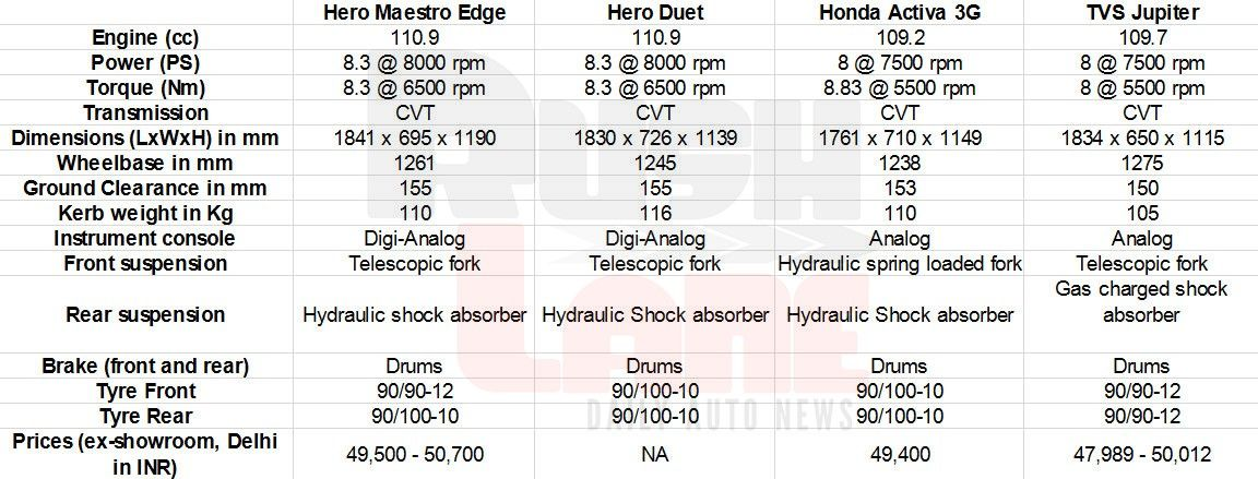 hero maestro edge vs hero duet vs honda activa vs tvs