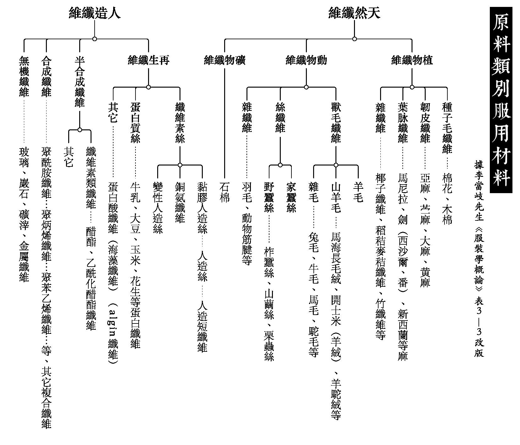 纖維種類 · Types of Fibres