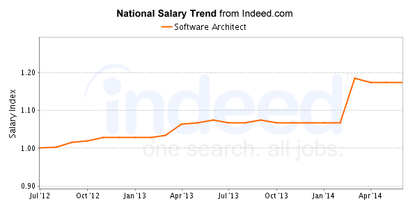 Software Architect Salary Trend Development Salary Software