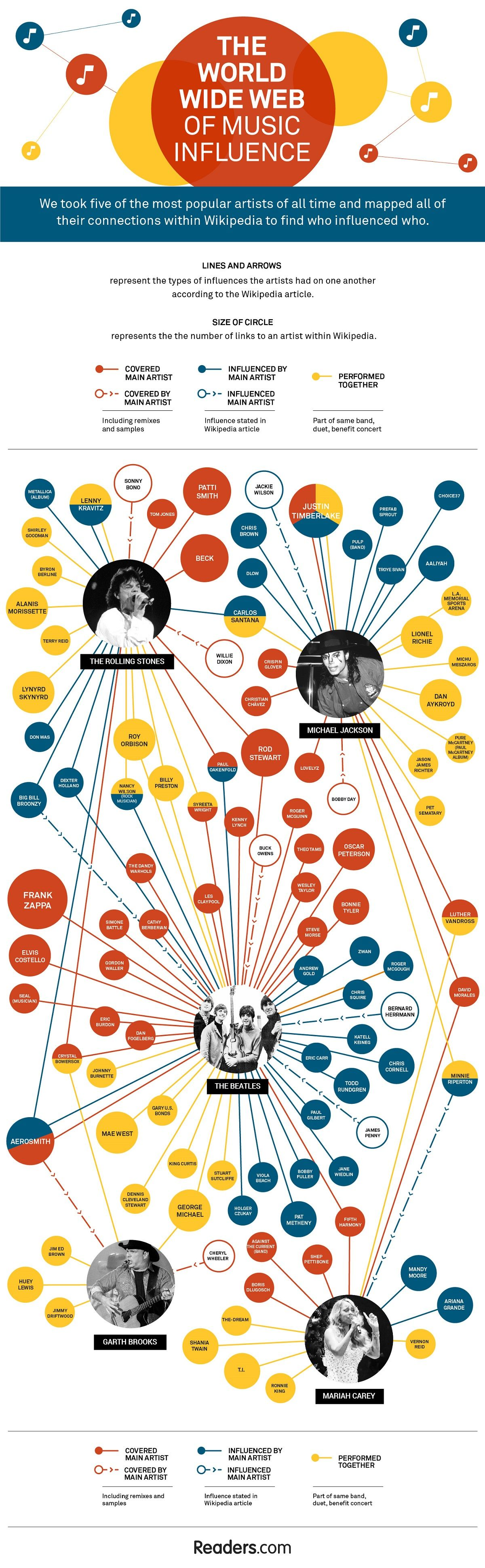 The World Wide Web of Music Influence #Infographic