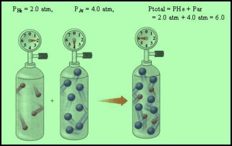 قانون دالتون للضغوط الجزئية Dalton S Law Of Partial Pressures Dalton S Law Chemistry Law