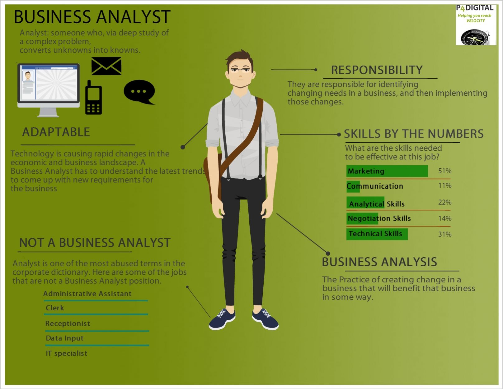 Infographic business analyst job infographics pinterest infographic business analyst malvernweather Gallery