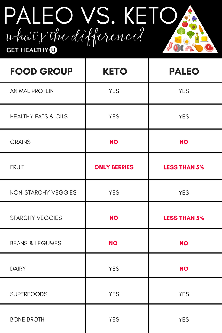 low carb diet vs paleo die