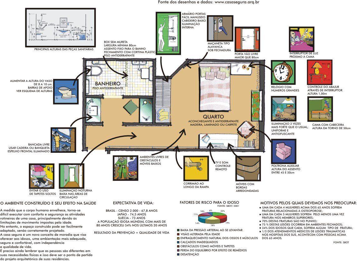 Projetos De Casa Com Acessibilidade1 Casa Para Idosos Habitacao