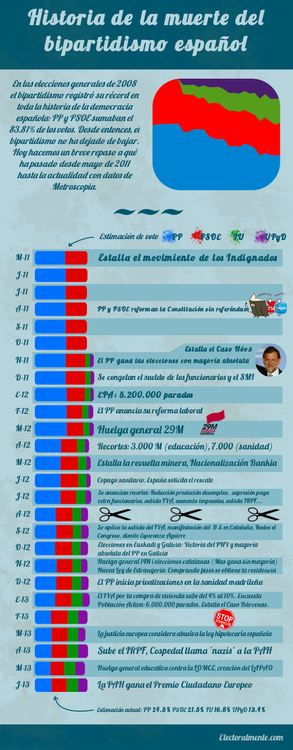 Pau LLop muerte del bipartidismo español