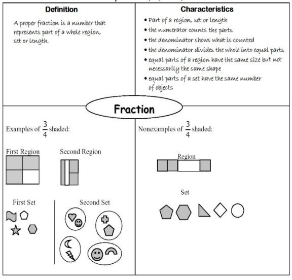 fraction frayer model Mathematics Pinterest Equivalent - frayer model template