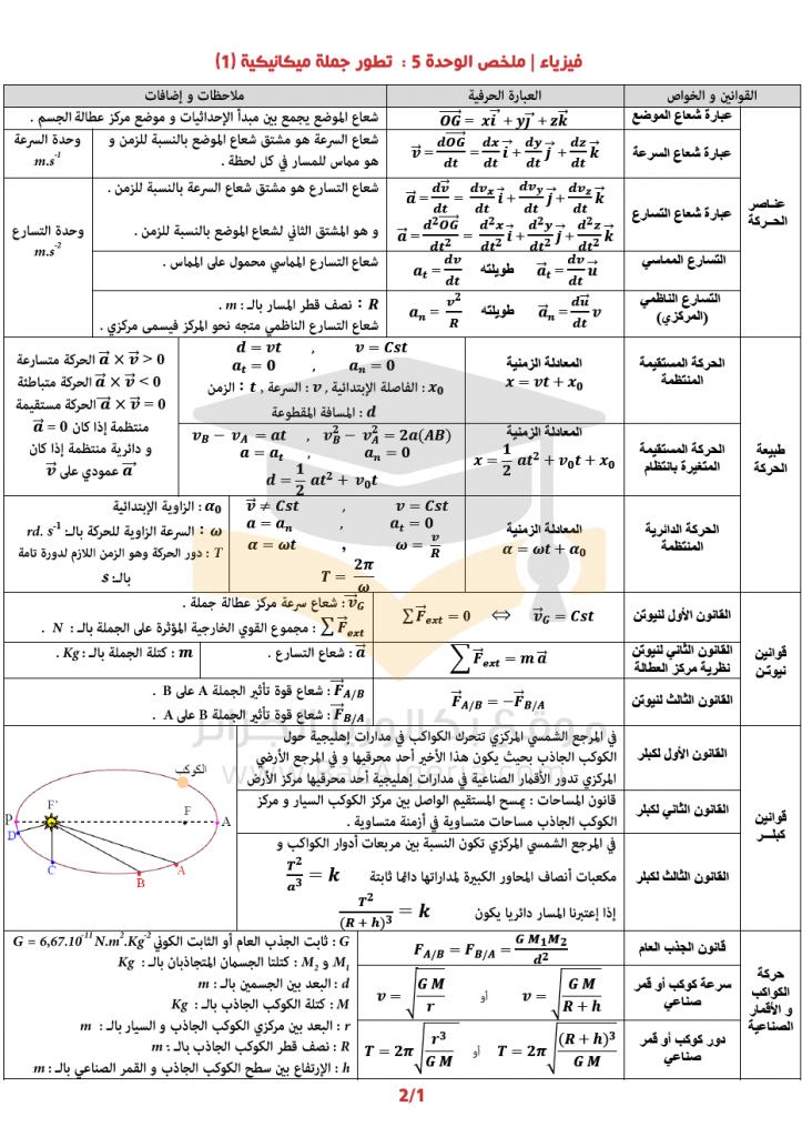 ملخص الميكانيك تطور جملة ميكانيكية في العلوم الفيزيائية للسنة الثالثة ثانوي الجزء الاول Physics Math Cool Words