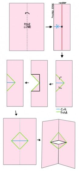 Your Beginner S Guide To Making Pop Up Books And Cards Diy Pop Up Cards Pop Up Card Templates Pop Up Book