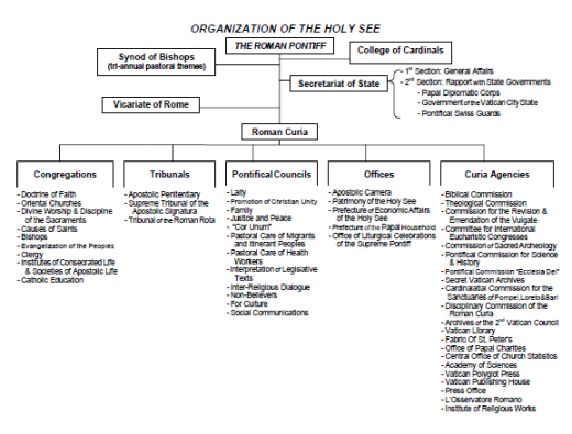Vatican Organizational Chart  Google Search  Family Home Evening