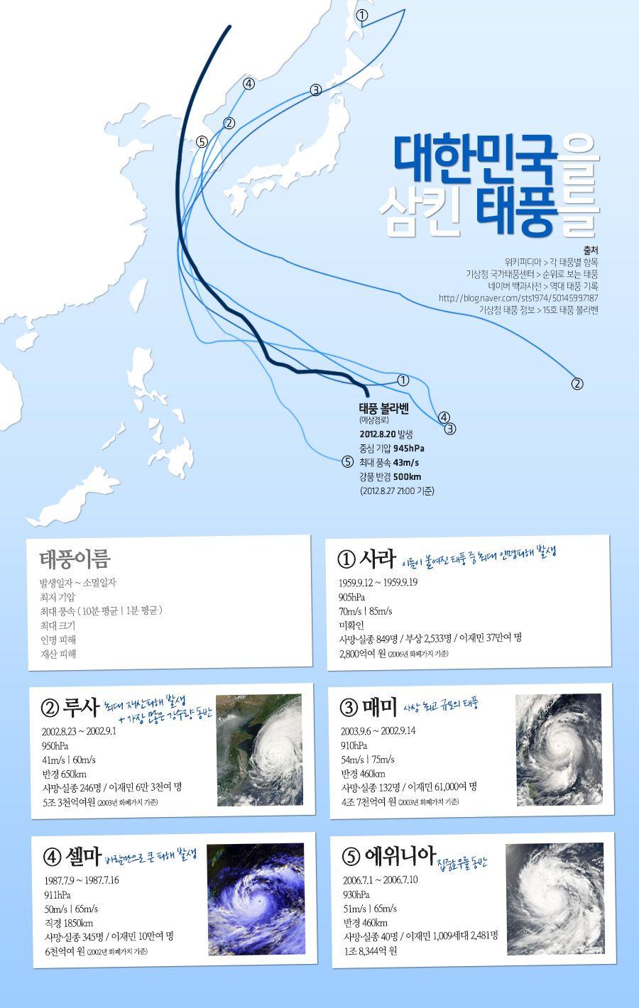대한민국을 삼킨 태풍들