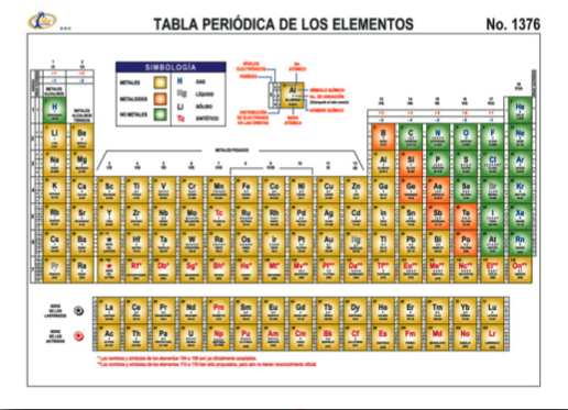 Resultado de imagen para tabla periodica de colores quimica resultado de imagen para tabla periodica de colores urtaz Choice Image