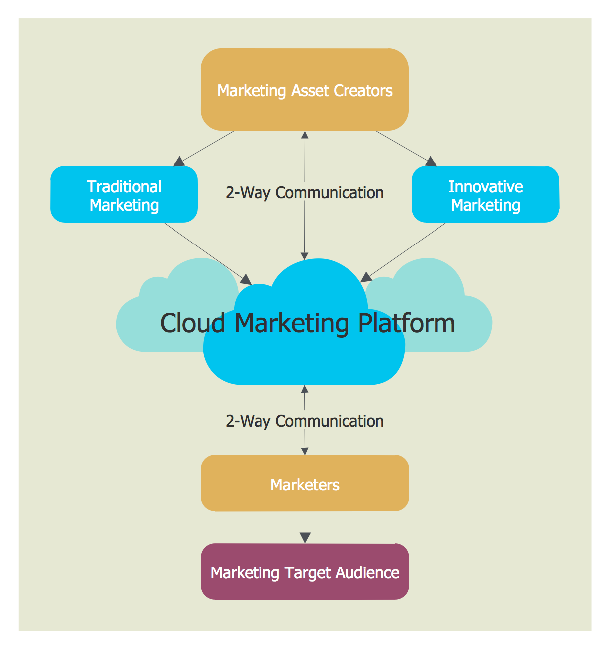 small resolution of example 4 cloud marketing diagram the cloud marketing describes activities methods and efforts made by the company to sell its services and goods to