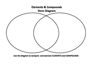 A simple Venn Diagram to compare elements and compounds....