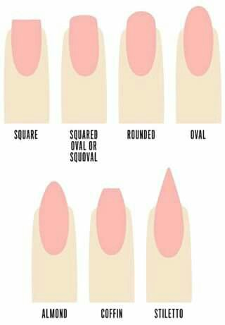 Types Of Nails Types Of Nails Shapes Nail Shapes Different Nail Shapes