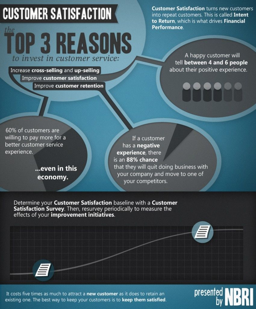 The top 3 reasons to invest in customer service