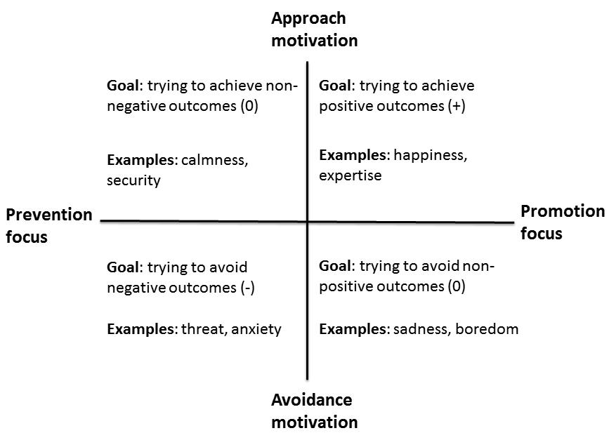 Approach Avoidance X Promotion Prevention Psychology Facts Motivation Goals Prevention