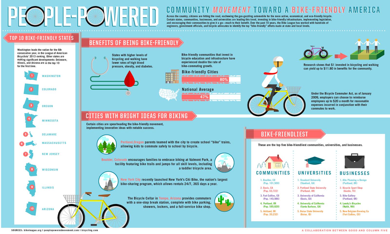 Reno Rambler: Bike to Work, School, and Fun!