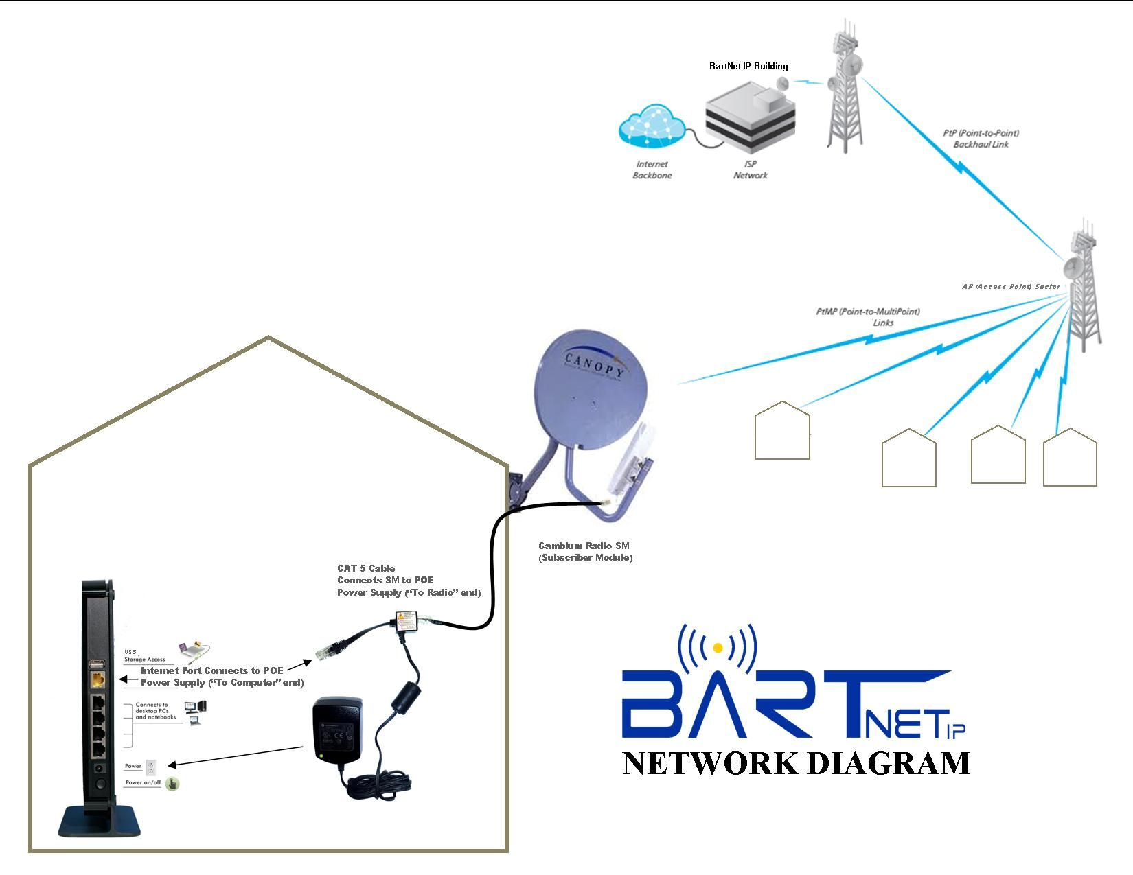 Fixed Wireless Network Diagram - ( Simple Electronic Circuits ) •