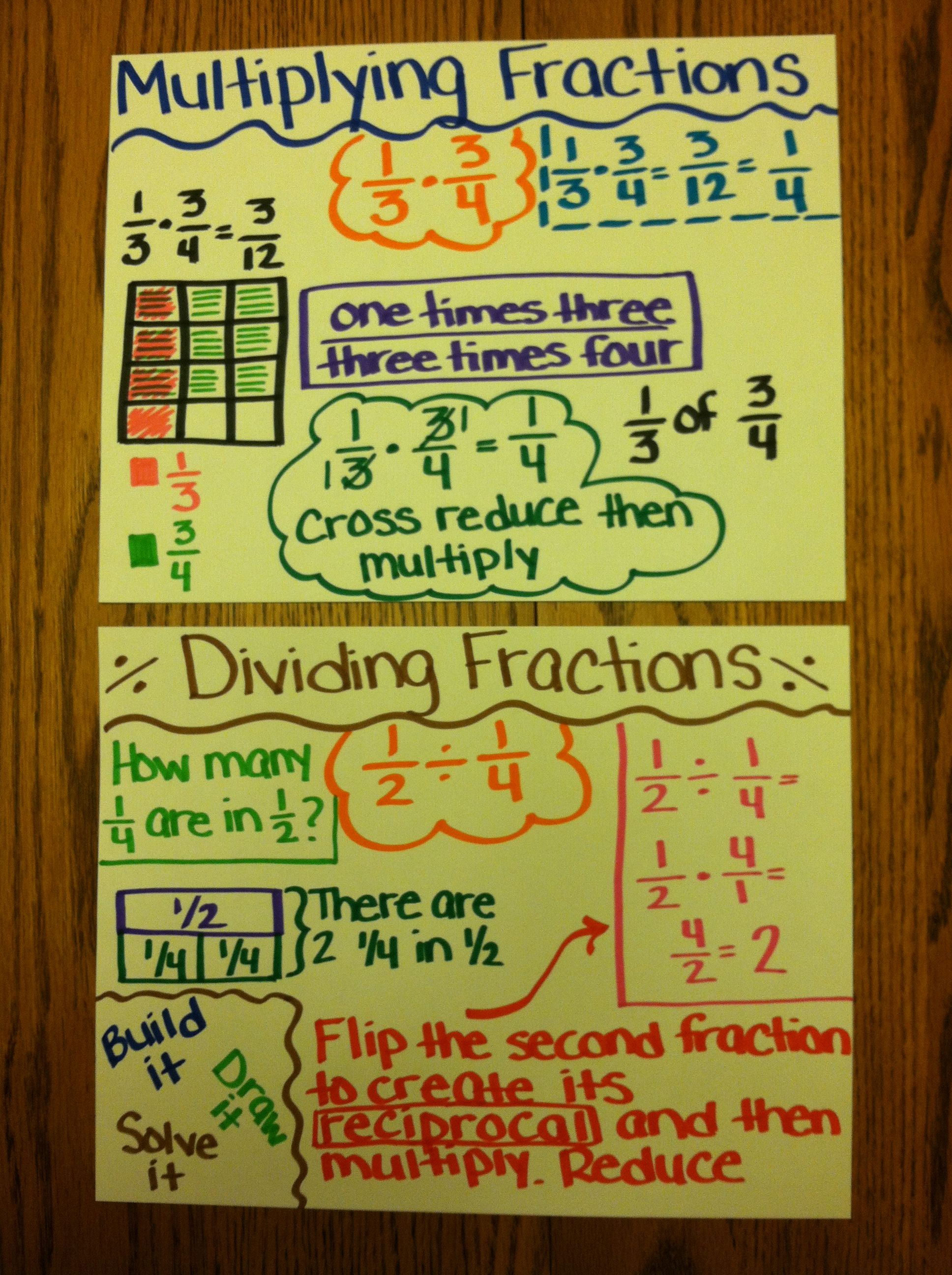 mini anchor charts for multiplying and dividing fractions. | for the