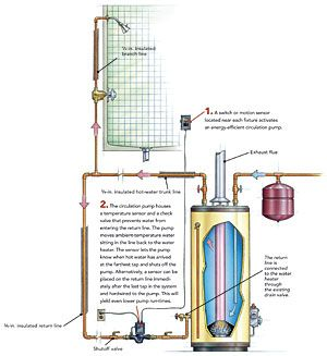 Hot Water Recirculation Systems How They Work Hot Water