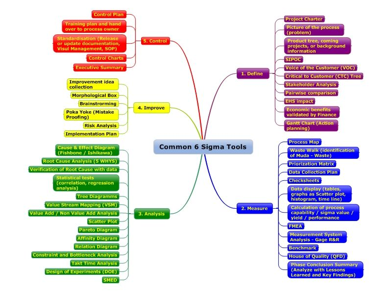Common  Sigma Tools  Lean Six Sigma    Software