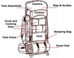 Hiking Backpack With Sleeping Bag
