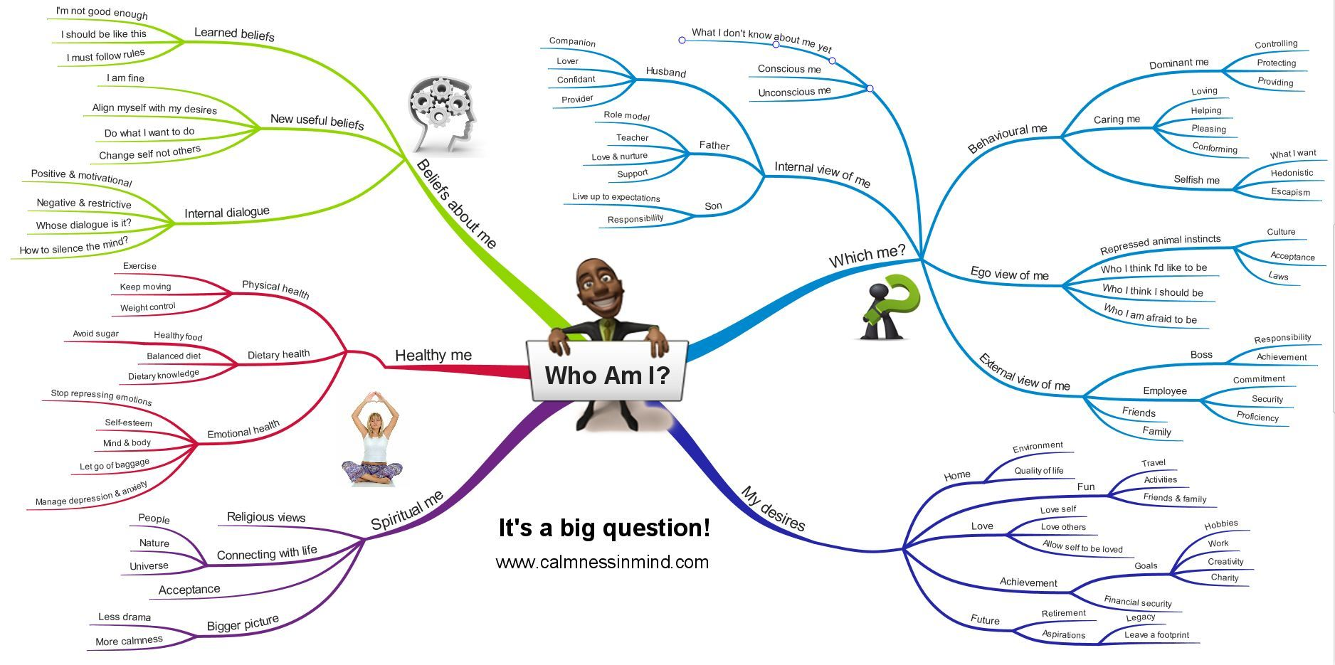 Mind Map Template Of Depression And Anxiousness
