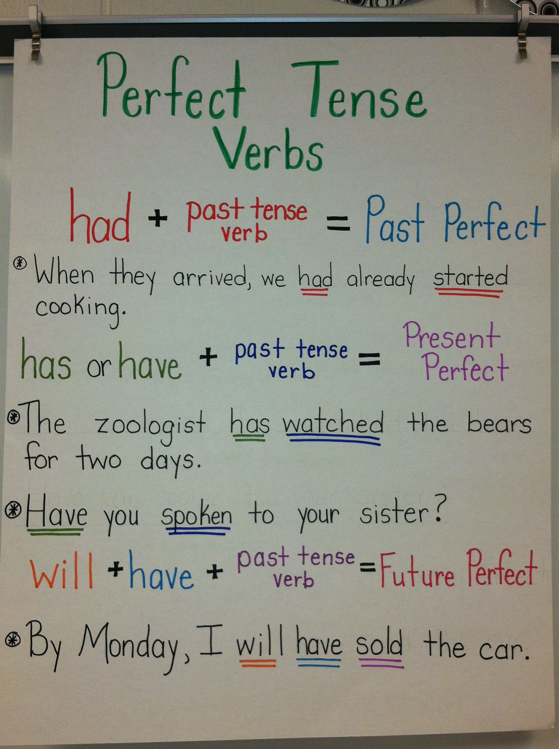 Perfect Tense Verbs Anchor Chart With Images