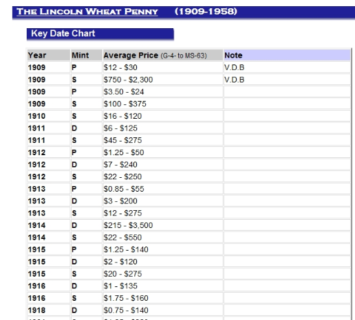 List of wheat penny values lincoln key dates old coinsrare also best currency images on pinterest coins money and rh