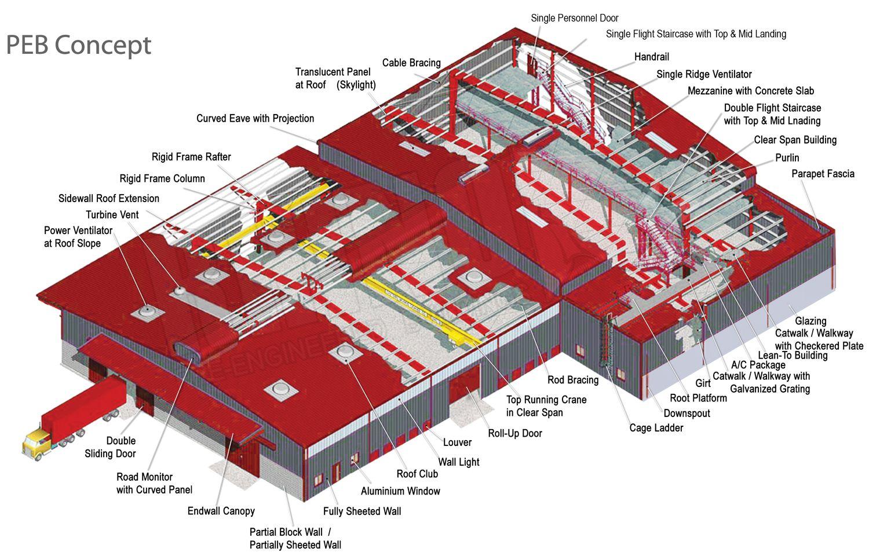 Peb Diagram Cutaway Pre Engineered Buildings Roof Extension Precast Concrete