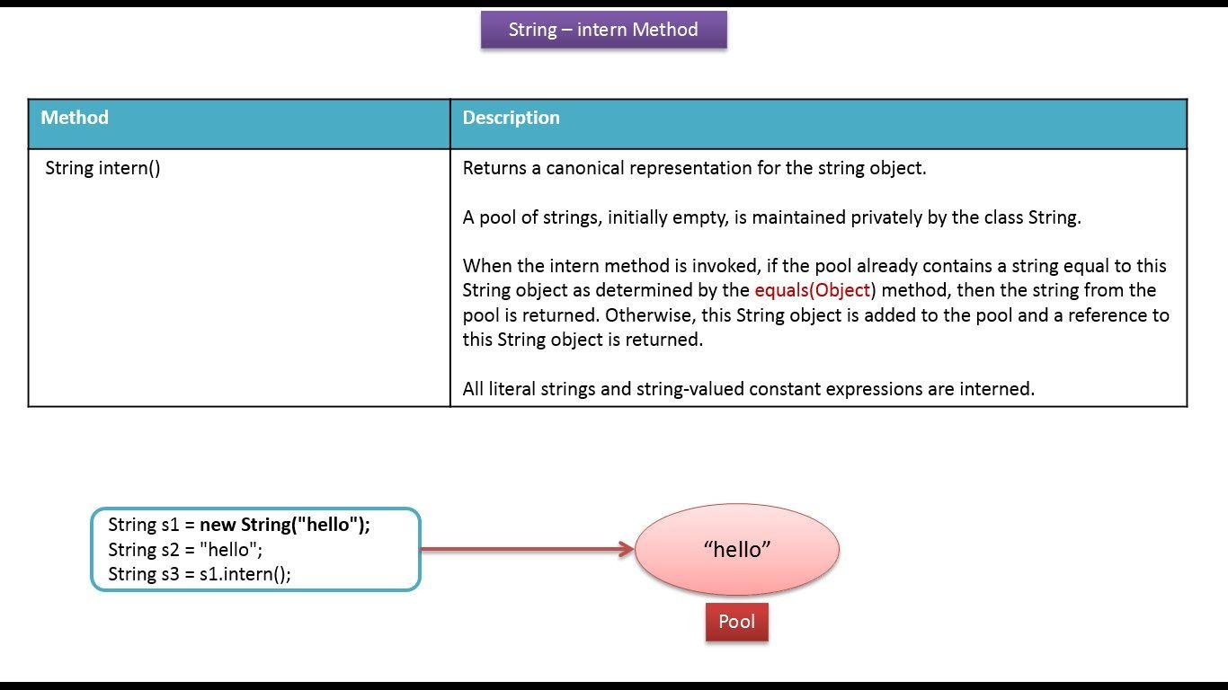 Java ee java tutorial java string intern method j2ee java ee java tutorial java string intern method baditri Gallery