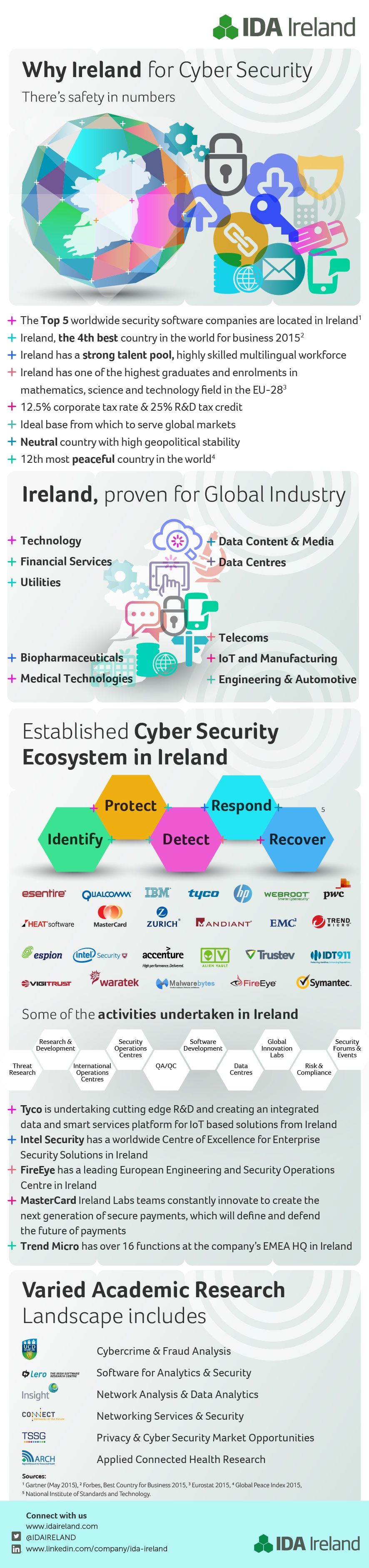 IDA Cyber Security