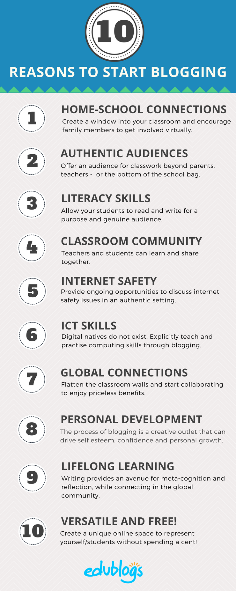Ten Reasons Educators Should Start Blogging | Benefits of