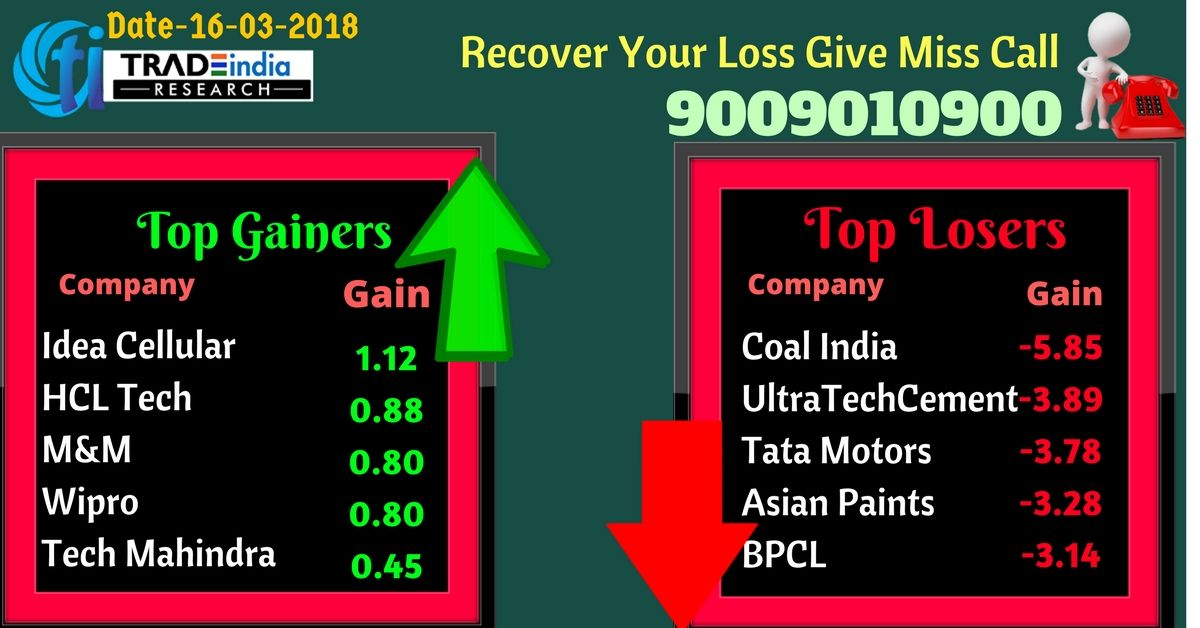Stock Market Top Gainers Top Losers Closing Updates Share Market Tips Equity Commodity Forex Nse Bse Stocks Mar Marketing Stock Market Tips