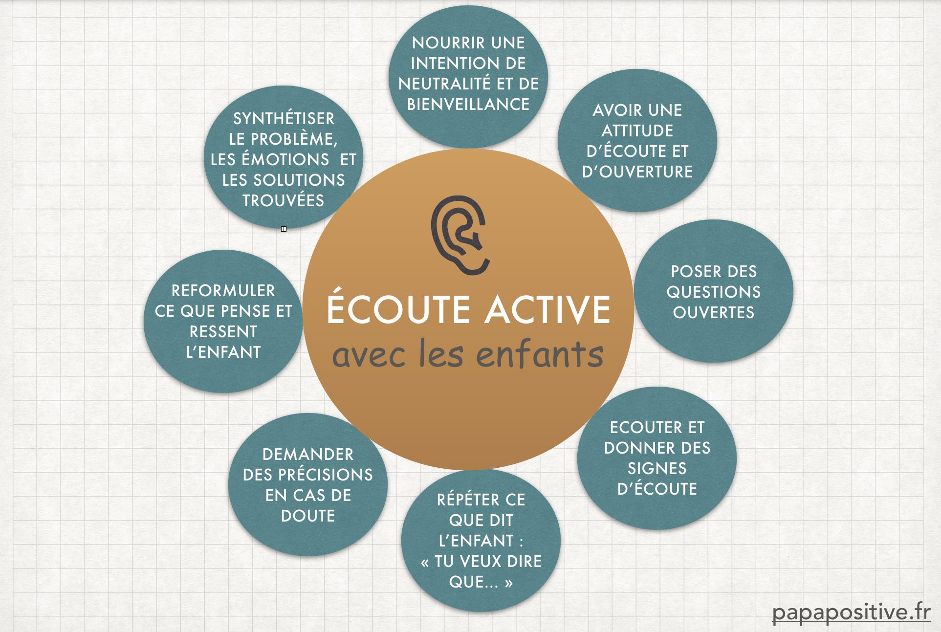 L Ecoute Active Une Technique Qui Libere La Parole Des Enfants Ecoute Active Les Emotions Pedagogie Active