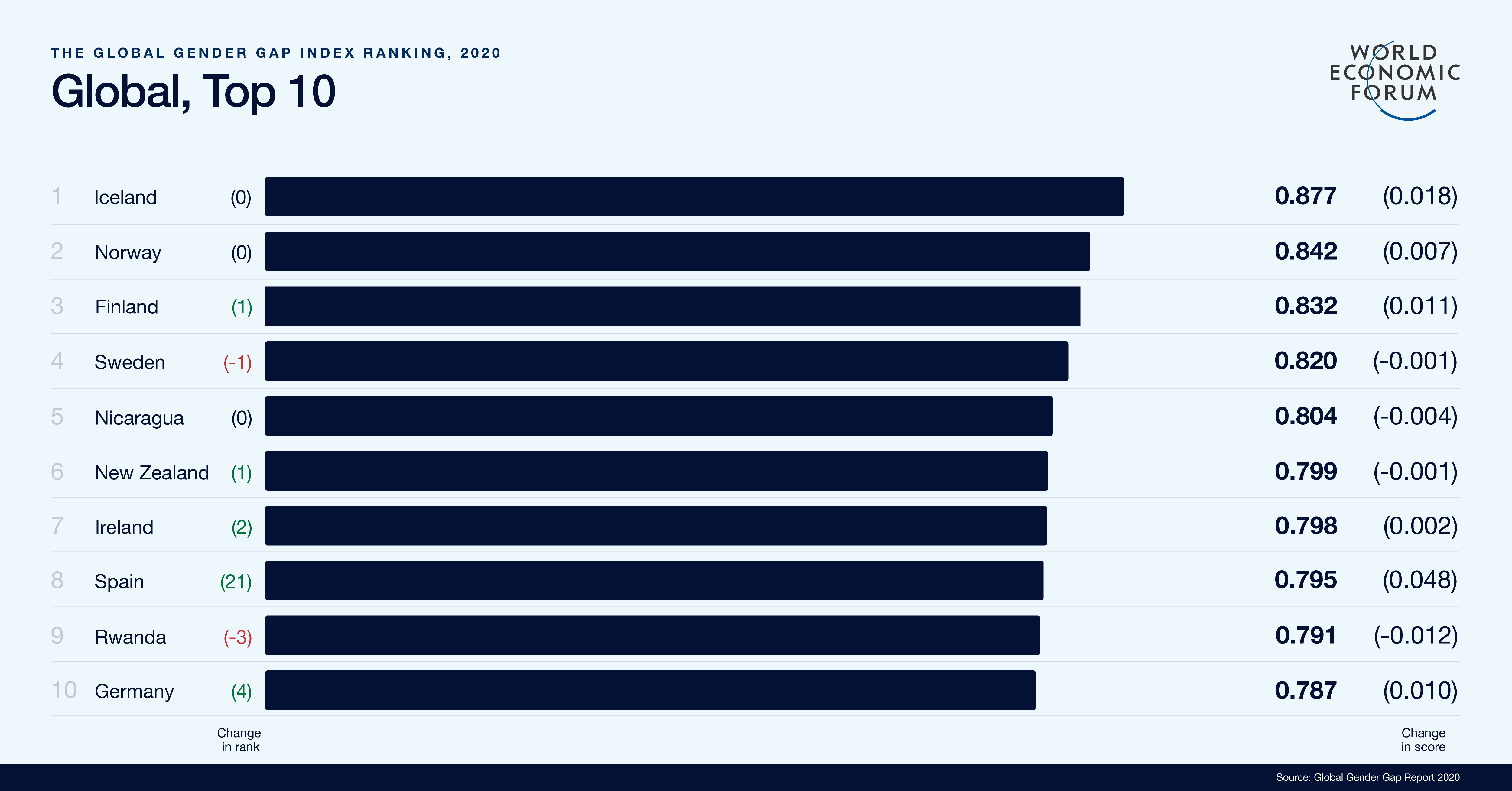 Global Gender Gap Report 2020 World Economic Forum Equality In The Workplace Gender Gap Future Jobs